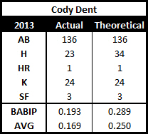 Dent's AVG adjusted